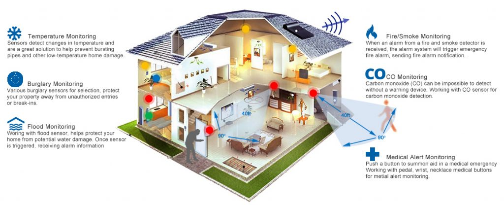 Home security layout